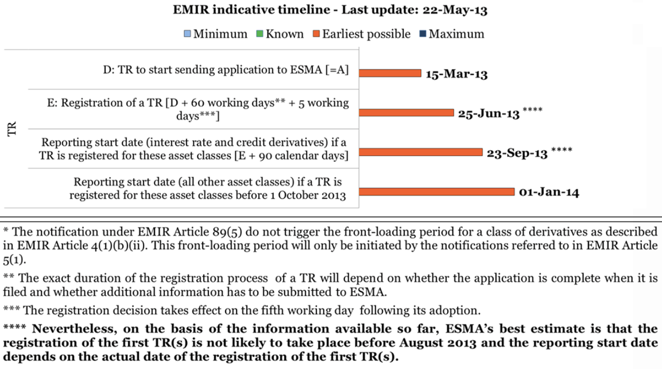 files/emirate/images/EMIR indicative timeline 22-May-2013.png